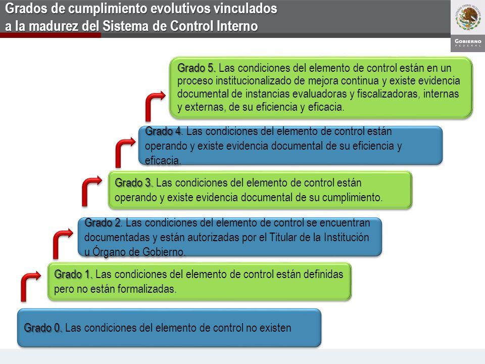 Grados de cumplimiento evolutivos vinculados a la madurez del Sistema de Control Interno Grado 0. Grado 0. Las condiciones del elemento de control no