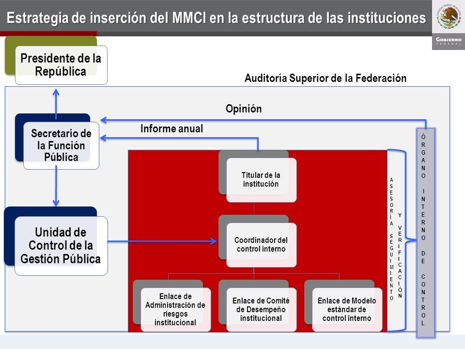 Estrategia de inserción del MMCI en la estructura de las instituciones Unidad de Control de la Gestión Pública Titular de la institución Coordinador d
