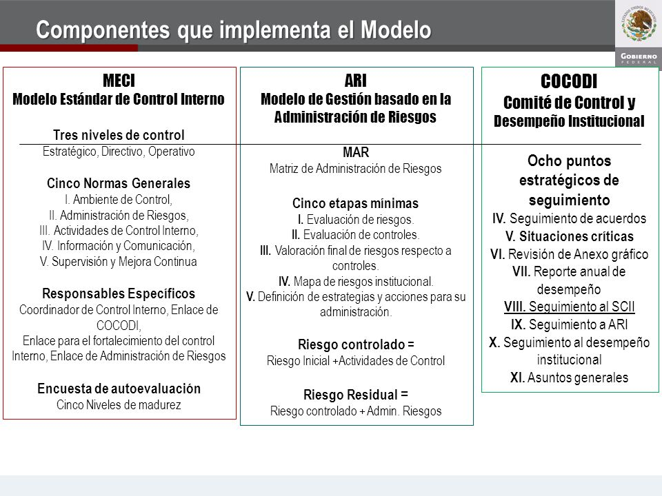 Componentes que implementa el Modelo MECI Modelo Estándar de Control Interno Tres niveles de control Estratégico, Directivo, Operativo Cinco Normas Ge