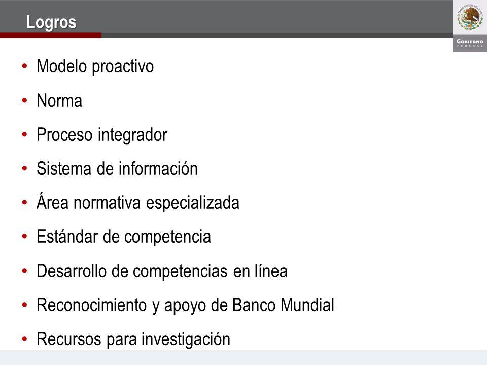 Logros Modelo proactivo Norma Proceso integrador Sistema de información Área normativa especializada Estándar de competencia Desarrollo de competencia