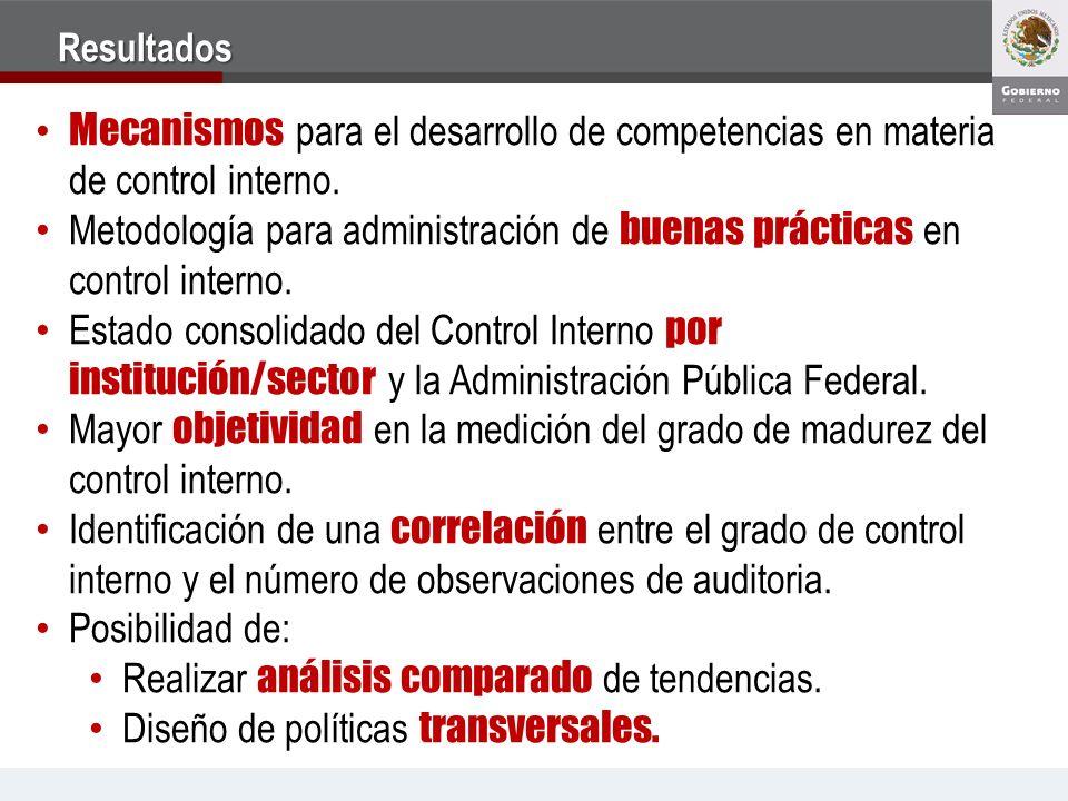 Resultados Mecanismos para el desarrollo de competencias en materia de control interno. Metodología para administración de buenas prácticas en control