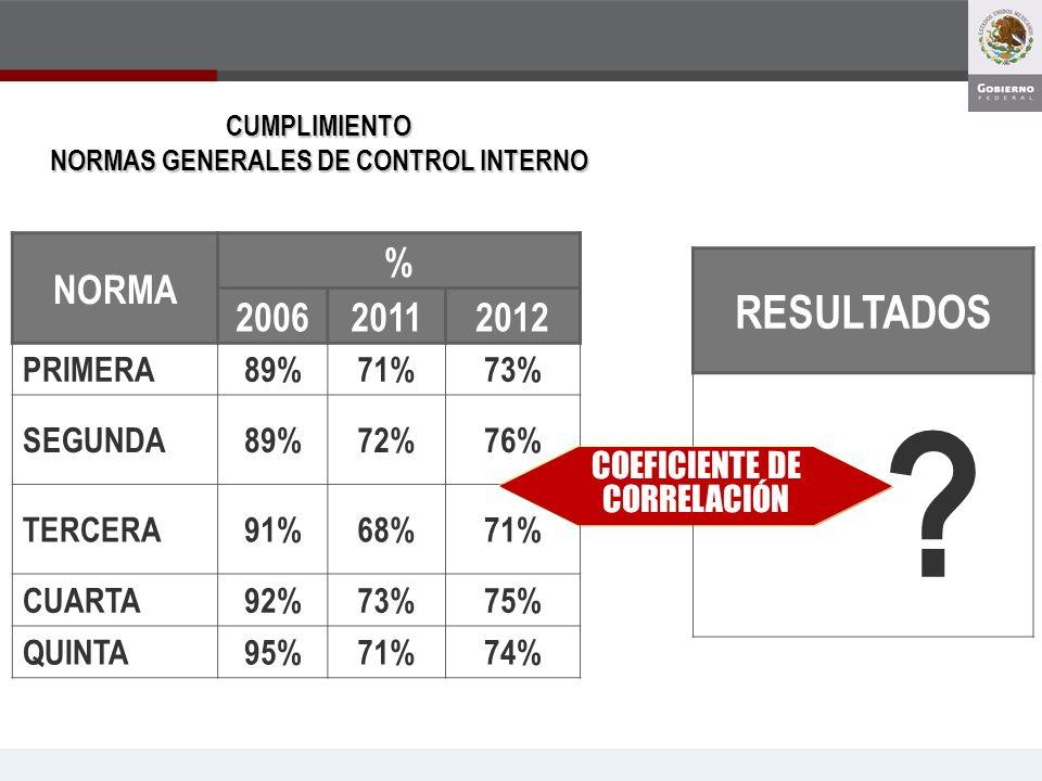 CUMPLIMIENTO NORMAS GENERALES DE CONTROL INTERNO NORMA % 200620112012 PRIMERA89%71%73% SEGUNDA89%72%76% TERCERA91%68%71% CUARTA92%73%75% QUINTA95%71%7