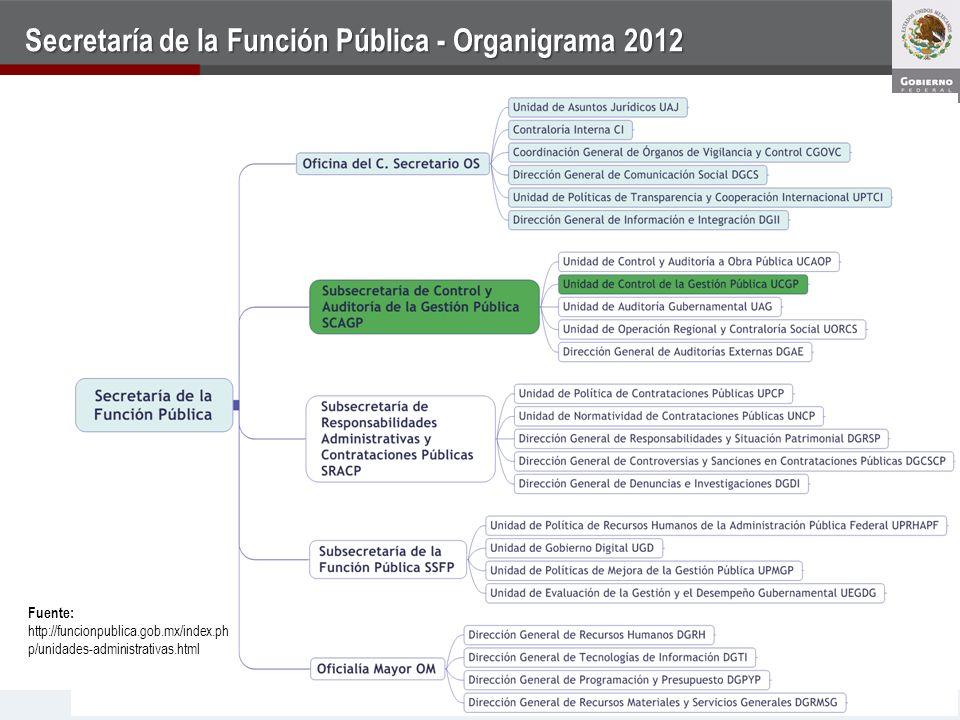 Secretaría de la Función Pública - Organigrama 2012 Fuente: http://funcionpublica.gob.mx/index.ph p/unidades-administrativas.html