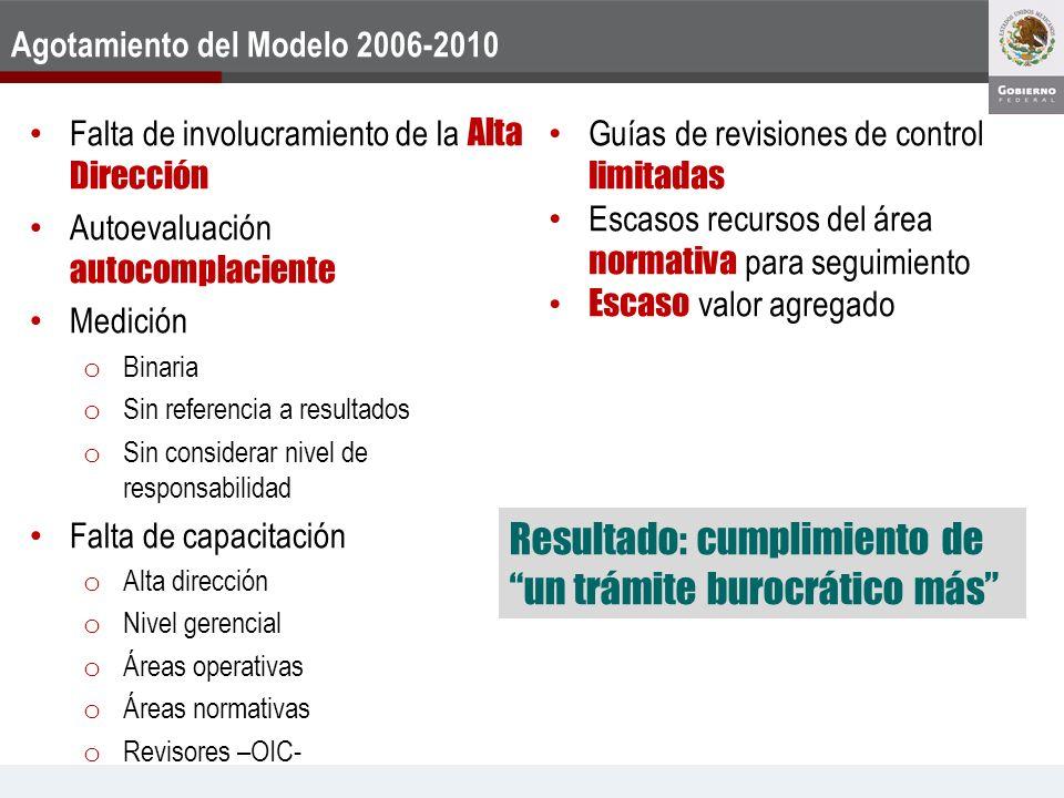 Revisión del Modelo 2006-2010 Investigación de mejores prácticas Apoyo Banco Mundial Consultores Análisis de modelos Grupo técnico 6 Instituciones 30 personas de áreas administrativas OIC y UCGP Consultor externo UCGP Consultores Áreas Operativas Órganos Internos de Control
