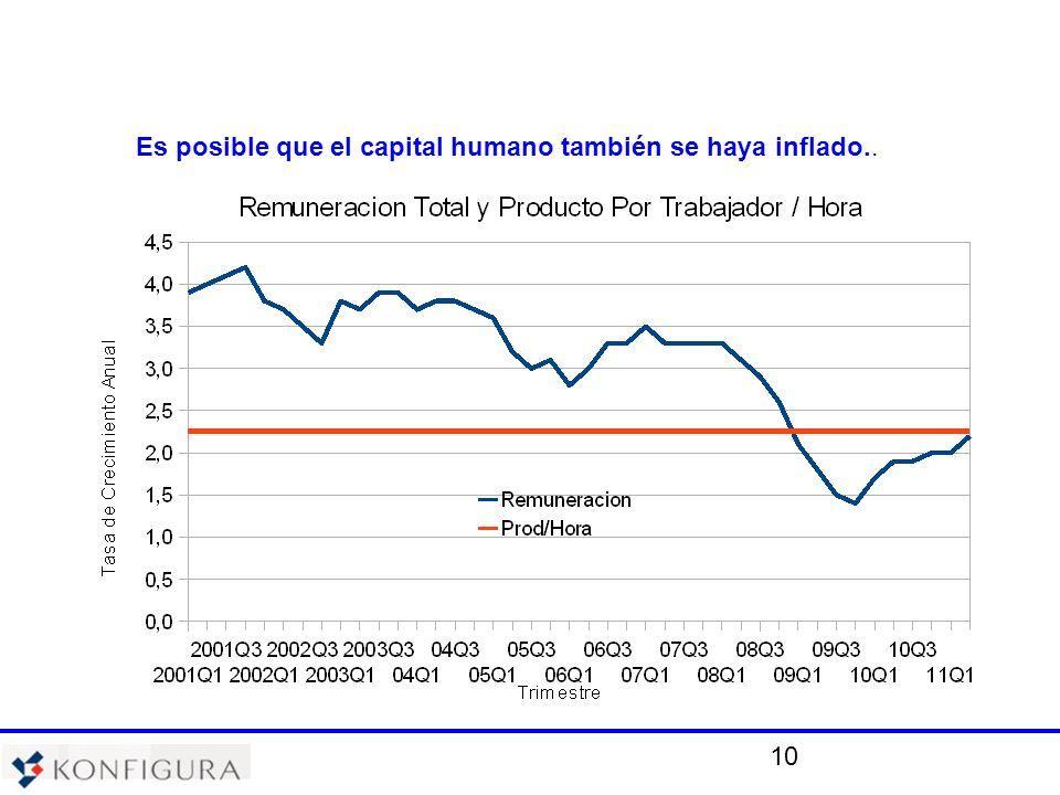 10 Es posible que el capital humano también se haya inflado..