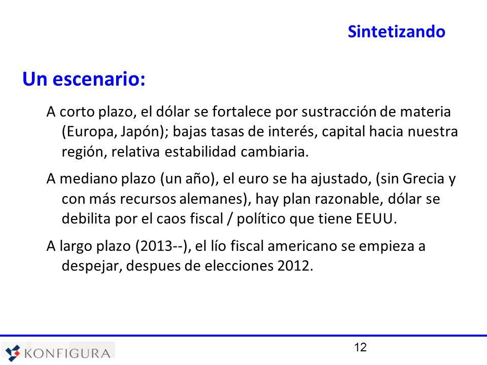12 Un escenario: A corto plazo, el dólar se fortalece por sustracción de materia (Europa, Japón); bajas tasas de interés, capital hacia nuestra región