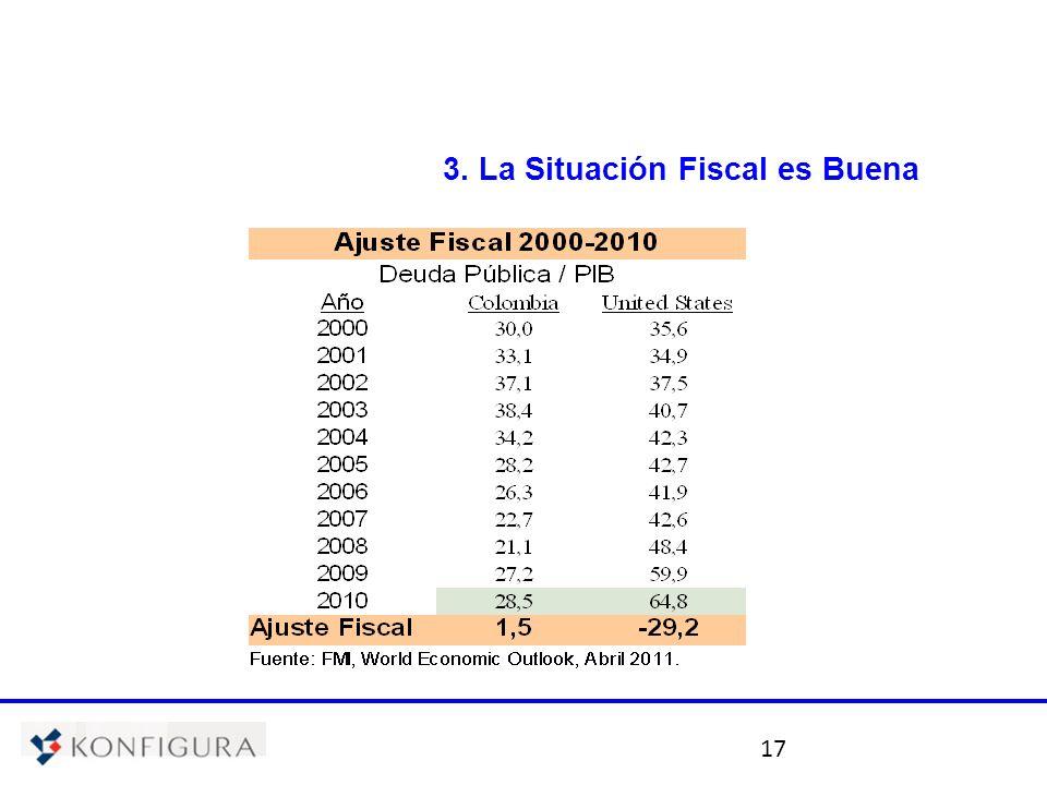 17 3. La Situación Fiscal es Buena