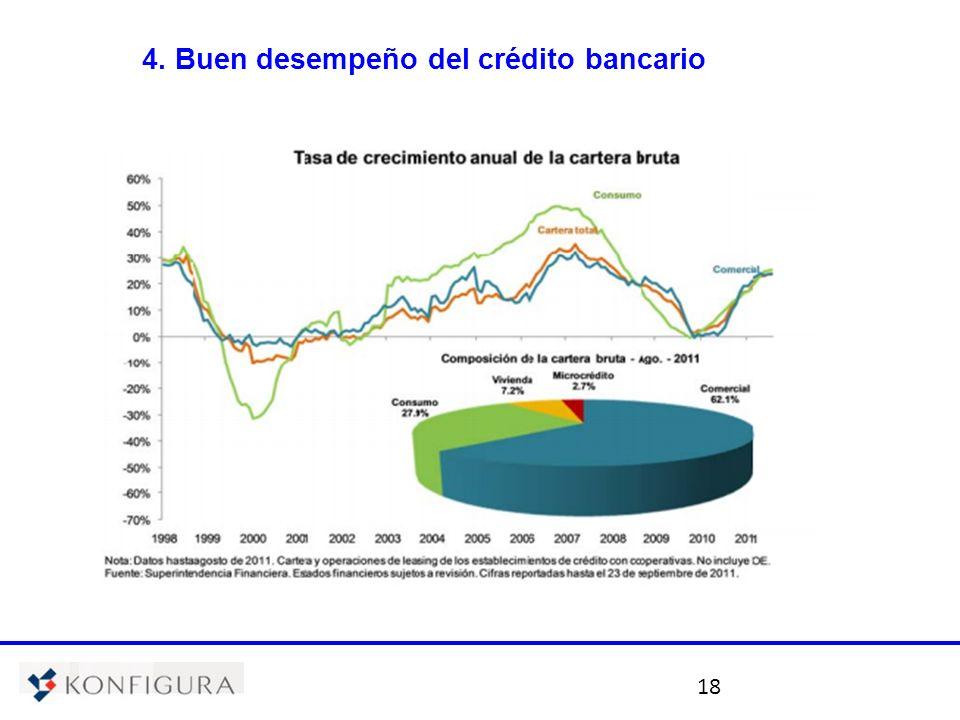 18 4. Buen desempeño del crédito bancario
