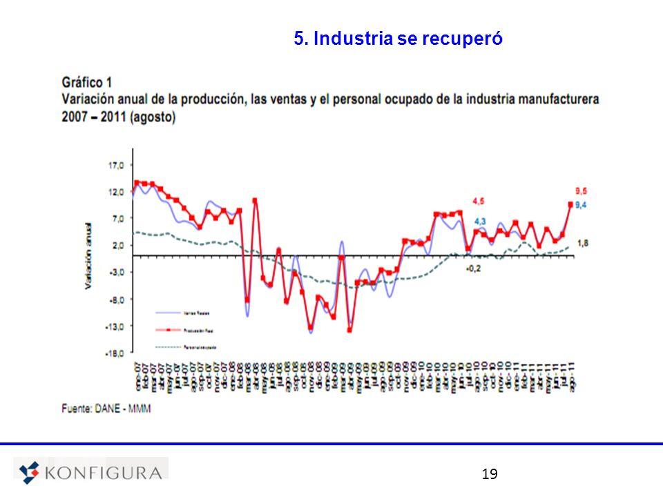 19 5. Industria se recuperó