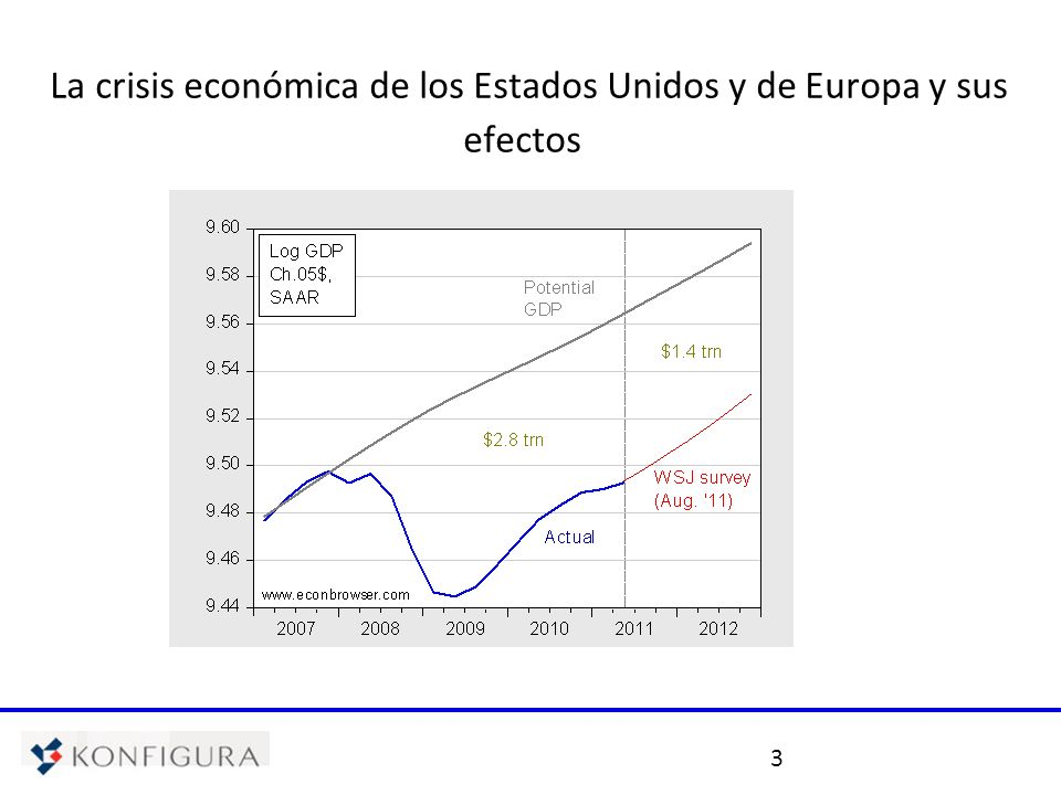 3 La crisis económica de los Estados Unidos y de Europa y sus efectos