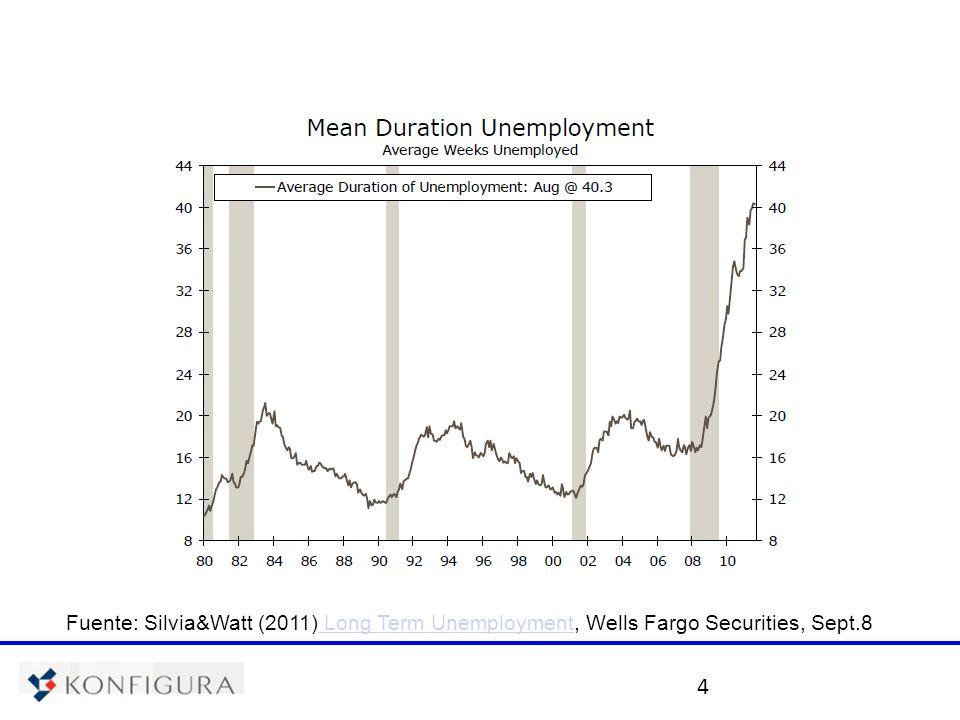 5 Fuente: Silvia&Watt (2011) Long Term Unemployment, Wells Fargo Securities, Sept.8 Long Term Unemployment