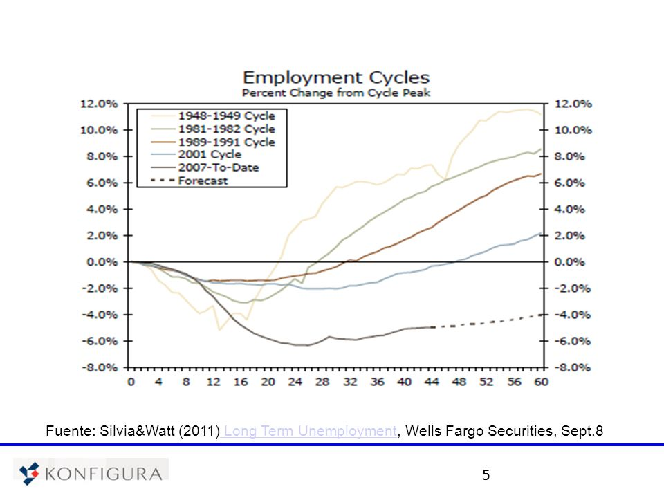5 Fuente: Silvia&Watt (2011) Long Term Unemployment, Wells Fargo Securities, Sept.8 Long Term Unemployment