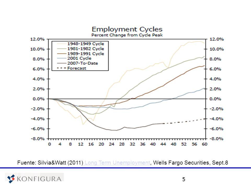 6 La crisis económica de los Estados Unidos y de Europa y sus efectos TASA DE DESEMPLEO, EURO17 Fuente: Banco Central Europeo.