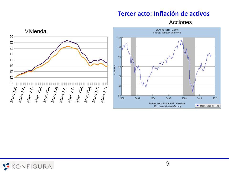 9 Tercer acto: Inflación de activos Vivienda Acciones