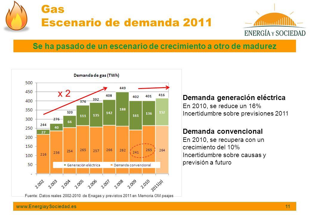www.EnergíaySociedad.es 11 Gas Escenario de demanda 2011 Demanda generación eléctrica En 2010, se reduce un 16% Incertidumbre sobre previsiones 2011 F