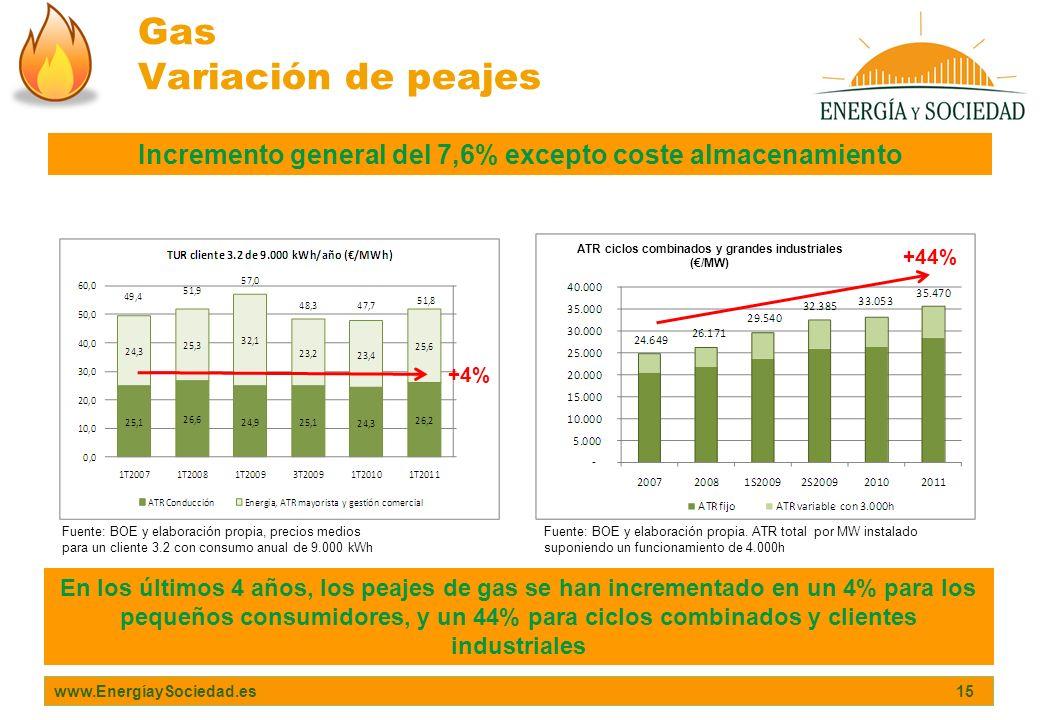 www.EnergíaySociedad.es 15 Gas Variación de peajes Incremento general del 7,6% excepto coste almacenamiento Fuente: BOE y elaboración propia, precios
