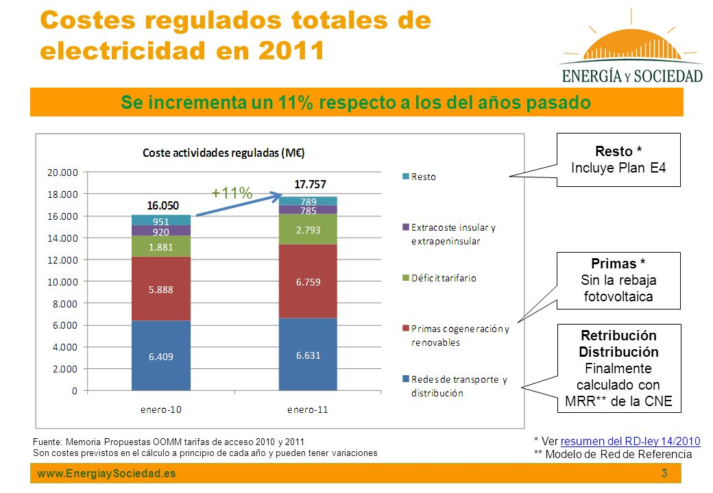 www.EnergíaySociedad.es 3 Costes regulados totales de electricidad en 2011 3 Fuente: Memoria Propuestas OOMM tarifas de acceso 2010 y 2011 Son costes
