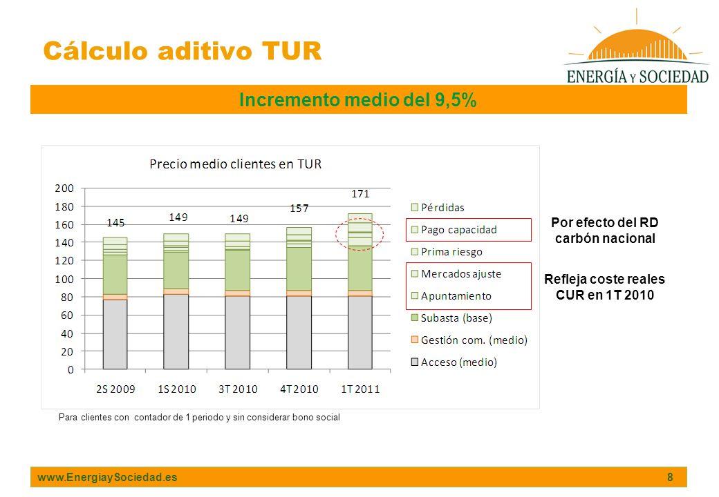 www.EnergíaySociedad.es 8 Incremento medio del 9,5% Por efecto del RD carbón nacional Refleja coste reales CUR en 1T 2010 Para clientes con contador d