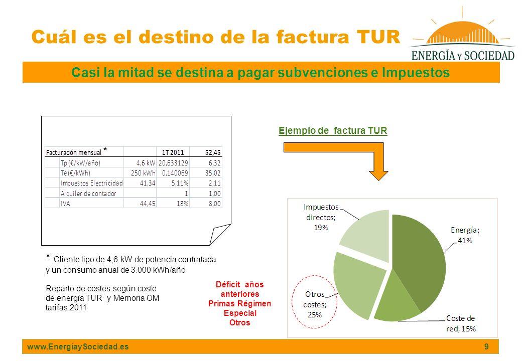 www.EnergíaySociedad.es 9 Cuál es el destino de la factura TUR Casi la mitad se destina a pagar subvenciones e Impuestos Ejemplo de factura TUR Repart