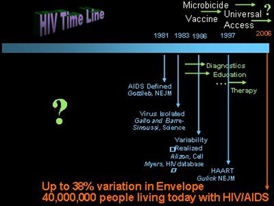 ¿Qué es el SIDA.El SIDA es el Síndrome de El SIDA es el Síndrome de Inmunodeficiencia Adquirida.