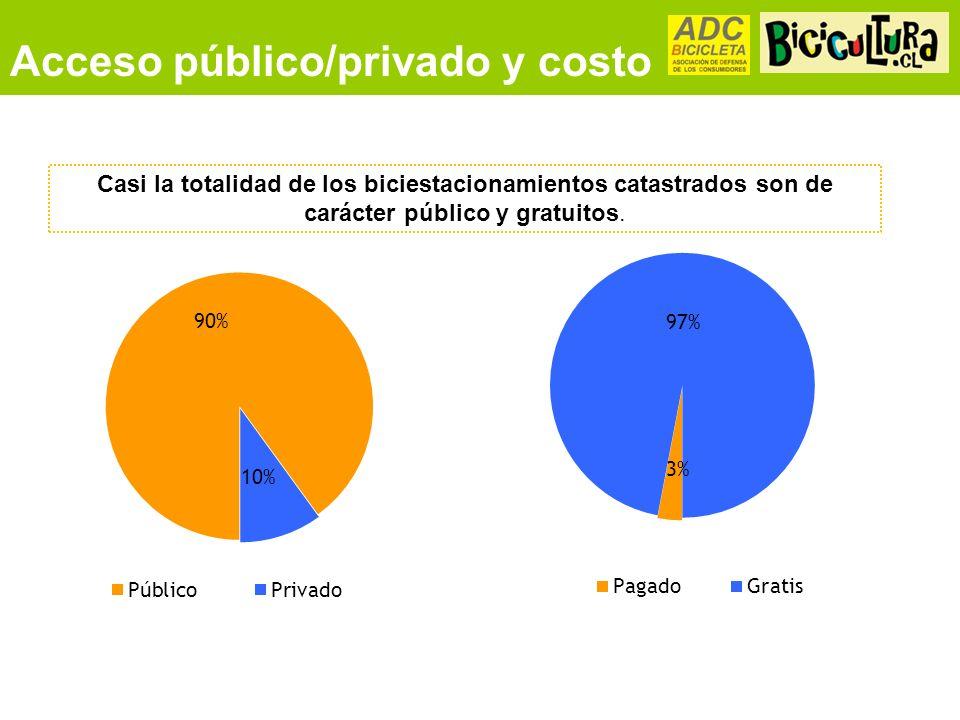 Acceso público/privado y costo Casi la totalidad de los biciestacionamientos catastrados son de carácter público y gratuitos.