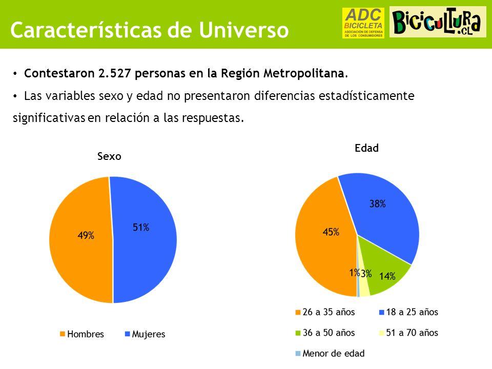 Características de Universo Sexo Edad Contestaron 2.527 personas en la Región Metropolitana.