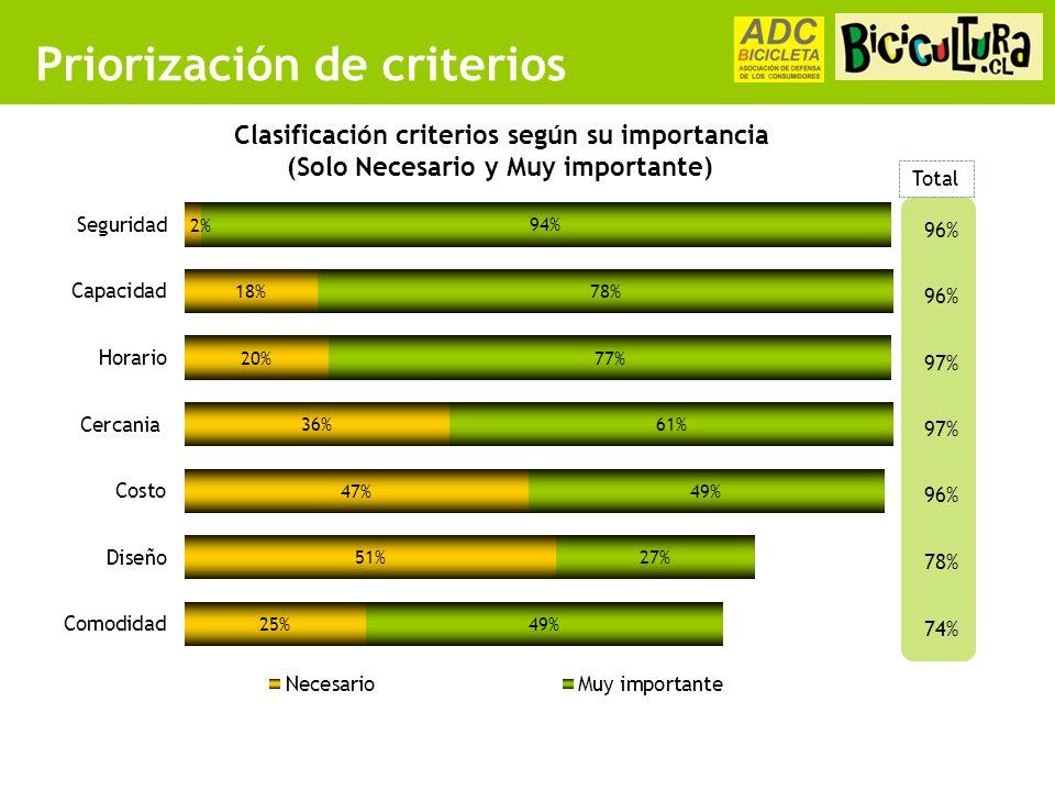 Priorización de criterios Clasificación criterios según su importancia (Solo Necesario y Muy importante) 96% 97% 96% 78% 74% Total