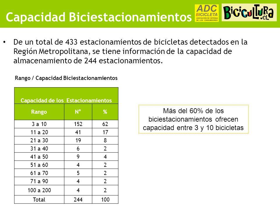 Capacidad Biciestacionamientos De un total de 433 estacionamientos de bicicletas detectados en la Región Metropolitana, se tiene información de la capacidad de almacenamiento de 244 estacionamientos.