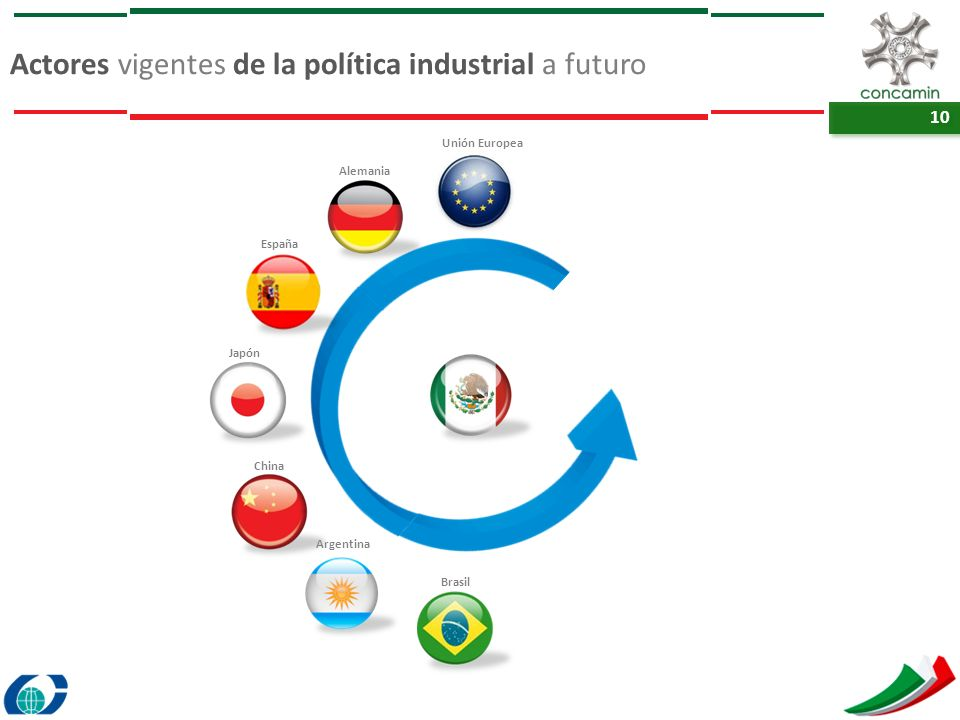 10 Actores vigentes de la política industrial a futuro Unión Europea Alemania España Japón China Argentina Brasil