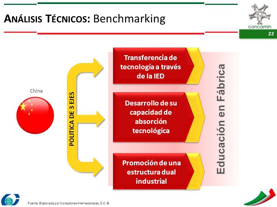 22 A NÁLISIS T ÉCNICOS : Benchmarking Fuente: Elaborado por Consultores Internacionales, S.C. ® China