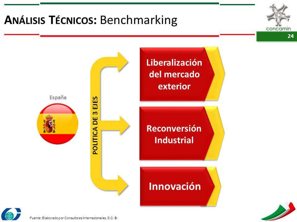 24 A NÁLISIS T ÉCNICOS : Benchmarking Fuente: Elaborado por Consultores Internacionales, S.C. ® España