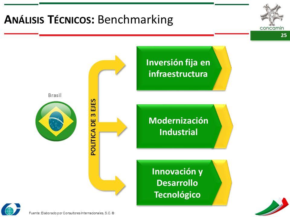 25 A NÁLISIS T ÉCNICOS : Benchmarking Fuente: Elaborado por Consultores Internacionales, S.C. ® Brasil