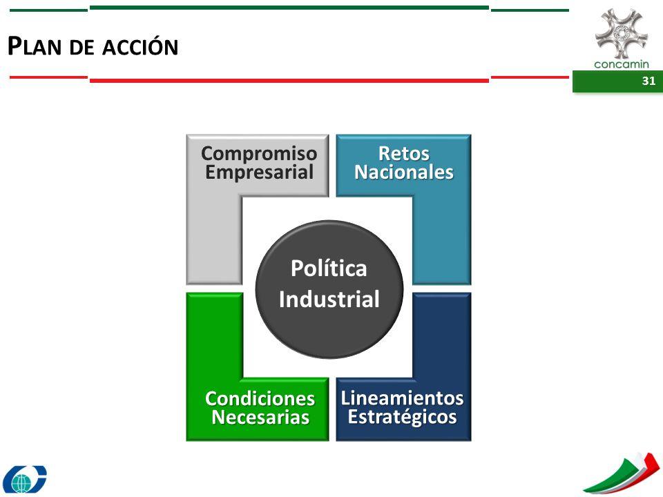 31 P LAN DE ACCIÓN Política Industrial Retos Nacionales Lineamientos Estratégicos Condiciones Necesarias Compromiso Empresarial