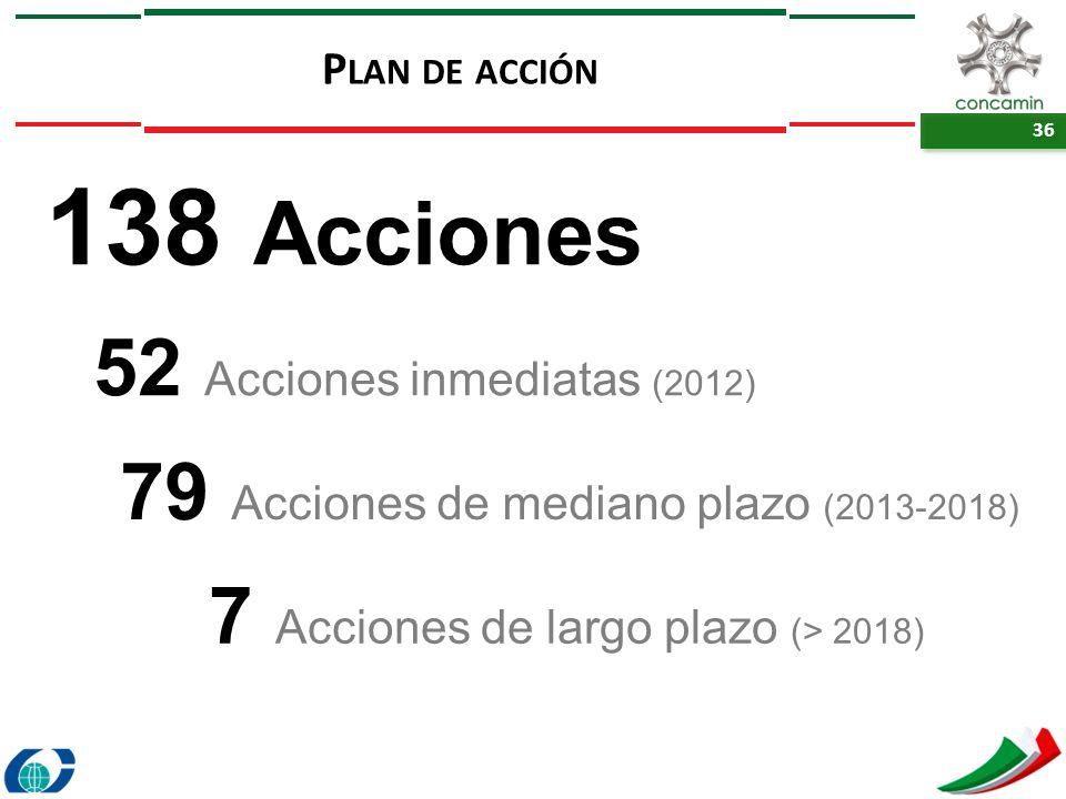 36 138 Acciones 52 Acciones inmediatas (2012) 79 Acciones de mediano plazo (2013-2018) 7 Acciones de largo plazo (> 2018) P LAN DE ACCIÓN