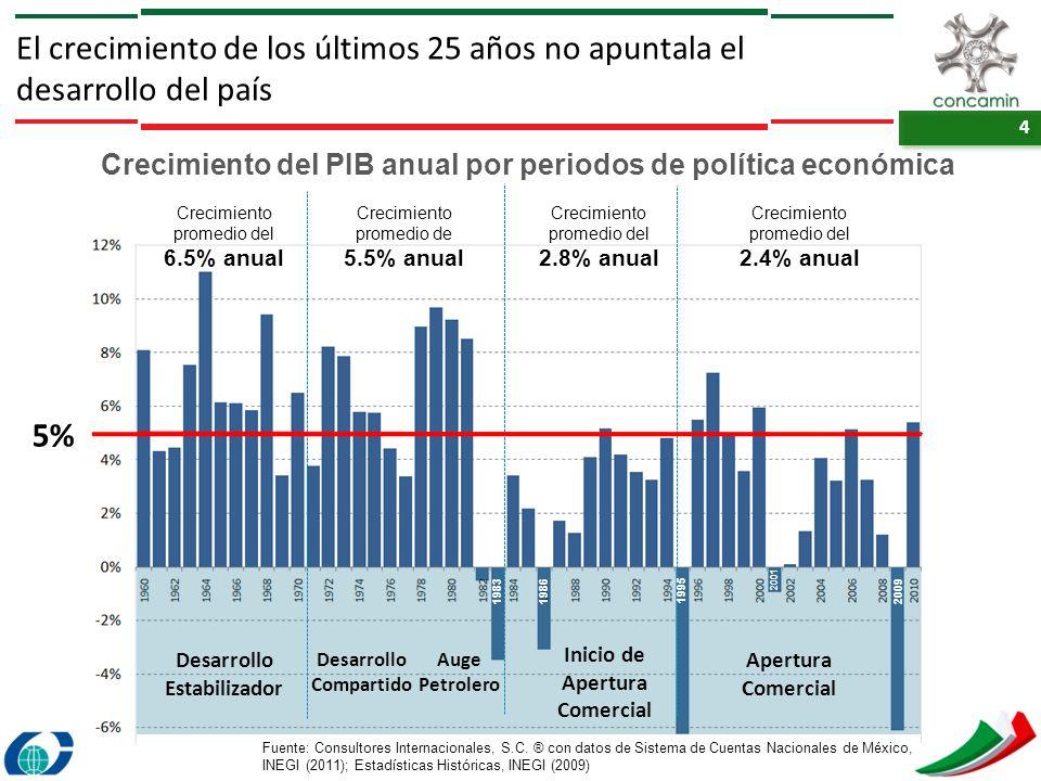 4 4 El crecimiento de los últimos 25 años no apuntala el desarrollo del país Crecimiento del PIB anual por periodos de política económica Desarrollo E