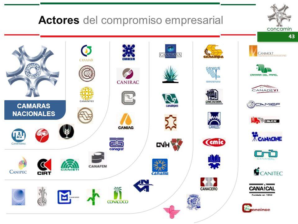 43 CAMARAS NACIONALES Actores del compromiso empresarial