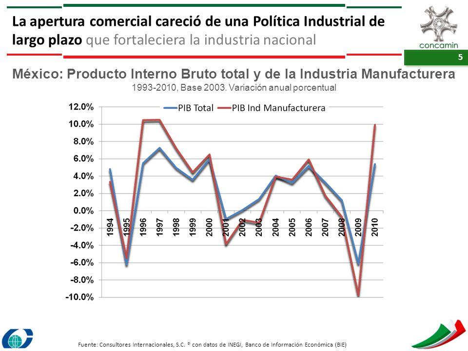 5 5 La apertura comercial careció de una Política Industrial de largo plazo que fortaleciera la industria nacional México: Producto Interno Bruto tota