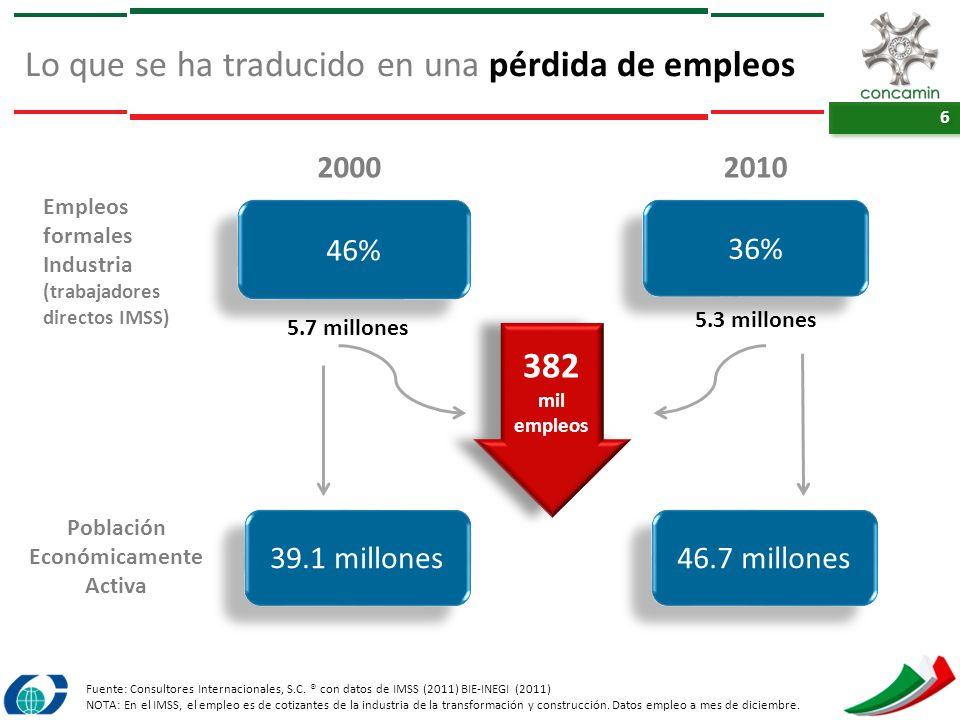 6 6 Lo que se ha traducido en una pérdida de empleos 46% 2000 5.7 millones 39.1 millones 36% 2010 5.3 millones 46.7 millones Población Económicamente