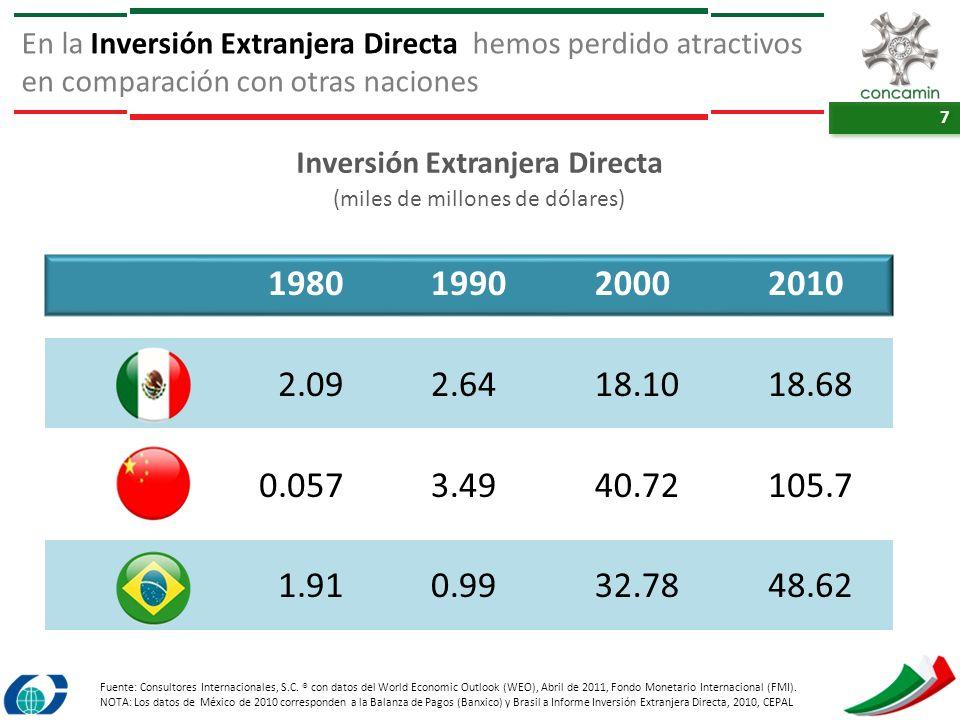 7 7 En la Inversión Extranjera Directa hemos perdido atractivos en comparación con otras naciones Fuente: Consultores Internacionales, S.C. ® con dato