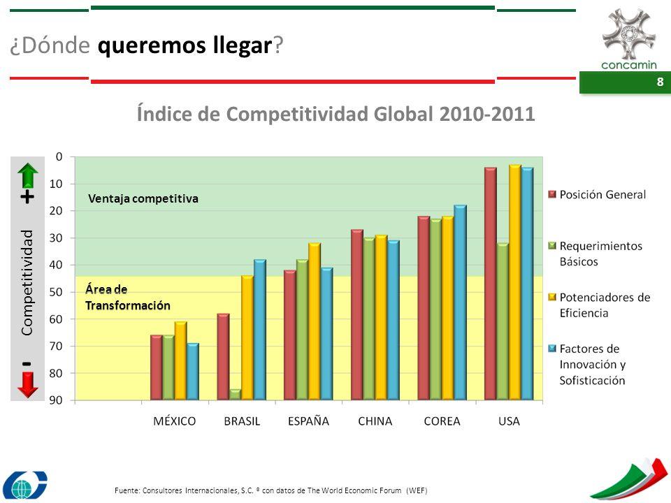 8 8 Área de Transformación Ventaja competitiva Índice de Competitividad Global 20102011 ¿Dónde queremos llegar? Fuente: Consultores Internacionales, S