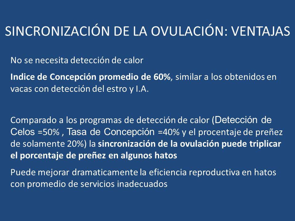 SINCRONIZACIÓN DE LA OVULACIÓN: VENTAJAS No se necesita detección de calor Indice de Concepción promedio de 60%, similar a los obtenidos en vacas con