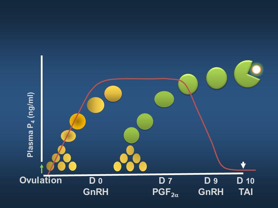 D 9 GnRH D 7 PGF 2 D 10 TAI Plasma P 4 (ng/ml) D 0 GnRH Ovulation