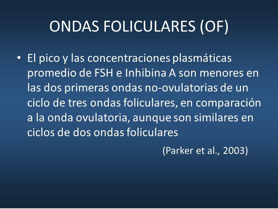 ONDAS FOLICULARES (OF) El pico y las concentraciones plasmáticas promedio de FSH e Inhibina A son menores en las dos primeras ondas no-ovulatorias de