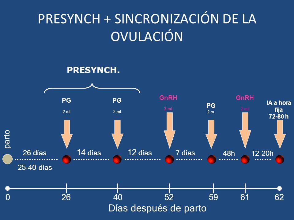 48h12-20h GnRH 2 ml GnRH 2 ml 7 días PG 2 ml IA a hora fija 72-80 h PRESYNCH. PG 2 ml 14 días PG 2 ml 26 días 12 días parto Días después de parto 2640