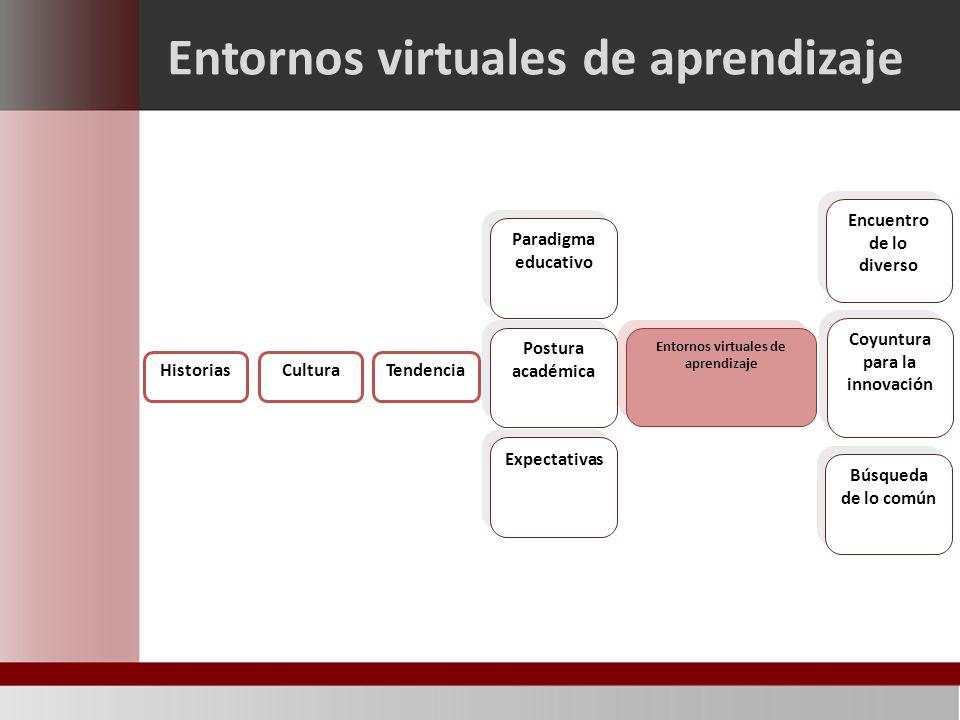 Entornos virtuales de aprendizaje Historias Entornos virtuales de aprendizaje Postura académica CulturaTendencia Paradigma educativo Expectativas Encuentro de lo diverso Coyuntura para la innovación Búsqueda de lo común