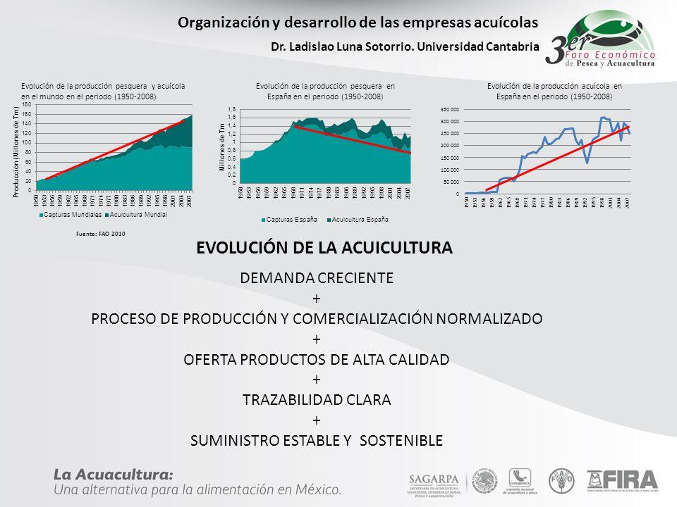 Organización y desarrollo de las empresas acuícolas Dr. Ladislao Luna Sotorrio. Universidad Cantabria Fuente: FAO 2010 Evolución de la producción pesq