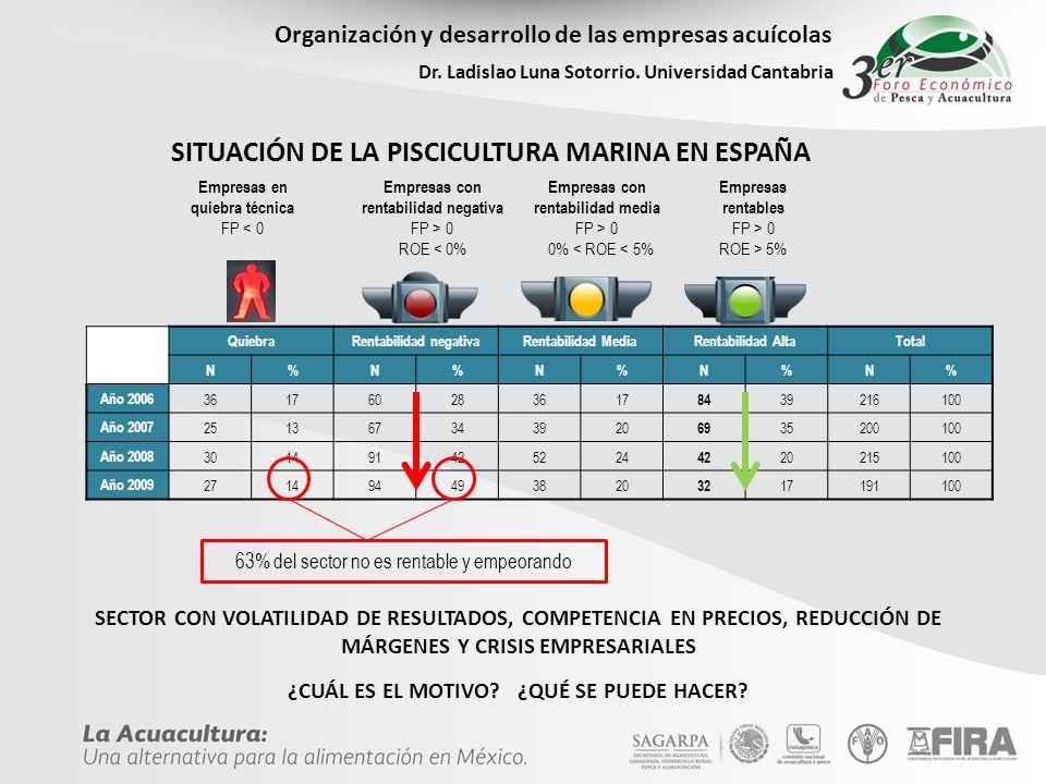 Organización y desarrollo de las empresas acuícolas Dr. Ladislao Luna Sotorrio. Universidad Cantabria SECTOR CON VOLATILIDAD DE RESULTADOS, COMPETENCI