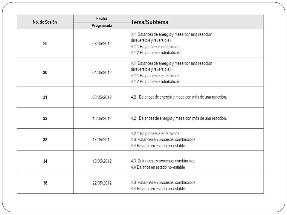 No. de Sesión Fecha Tema/Subtema Programada 2903/05/2012 4.1 Balances de energía y masa con una reacción (irreversible y reversible). 4.1.1 En proceso