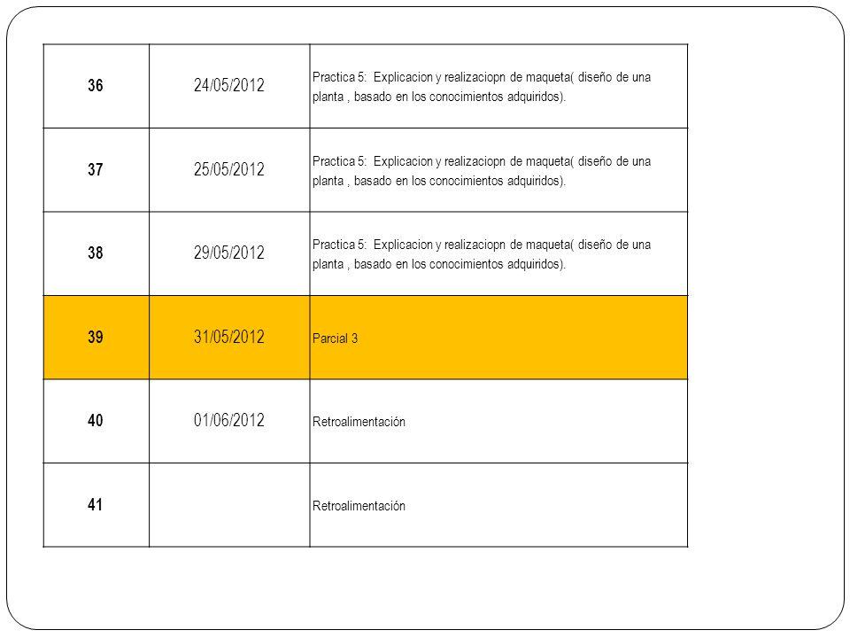 36 24/05/2012 Practica 5: Explicacion y realizaciopn de maqueta( diseño de una planta, basado en los conocimientos adquiridos). 37 25/05/2012 Practica