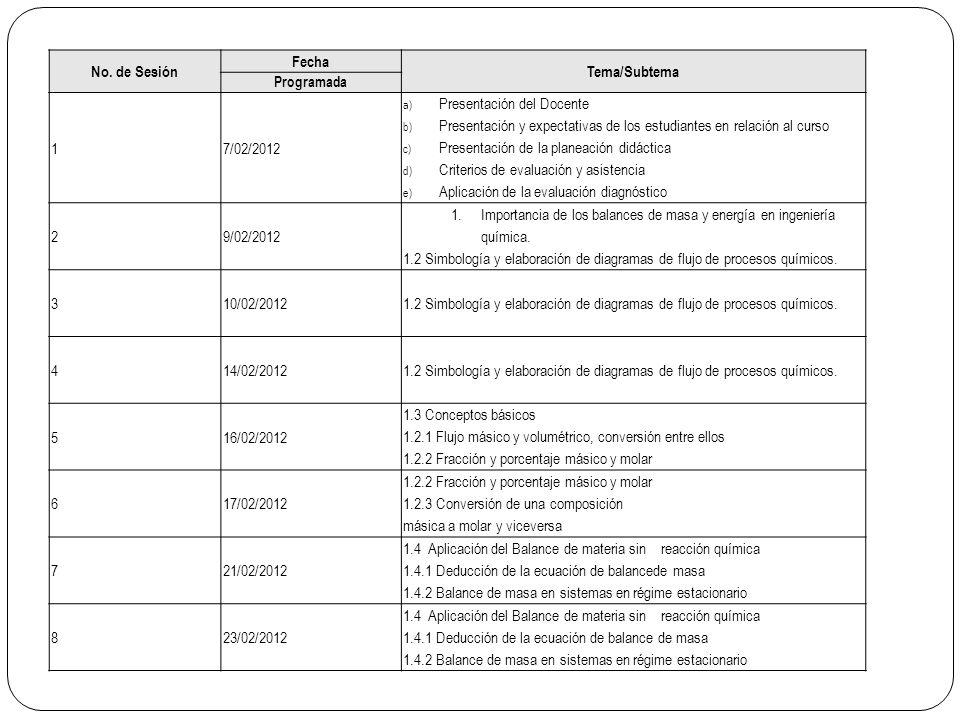 No. de Sesión Fecha Tema/Subtema Programada 17/02/2012 a)Presentación del Docente b)Presentación y expectativas de los estudiantes en relación al curs